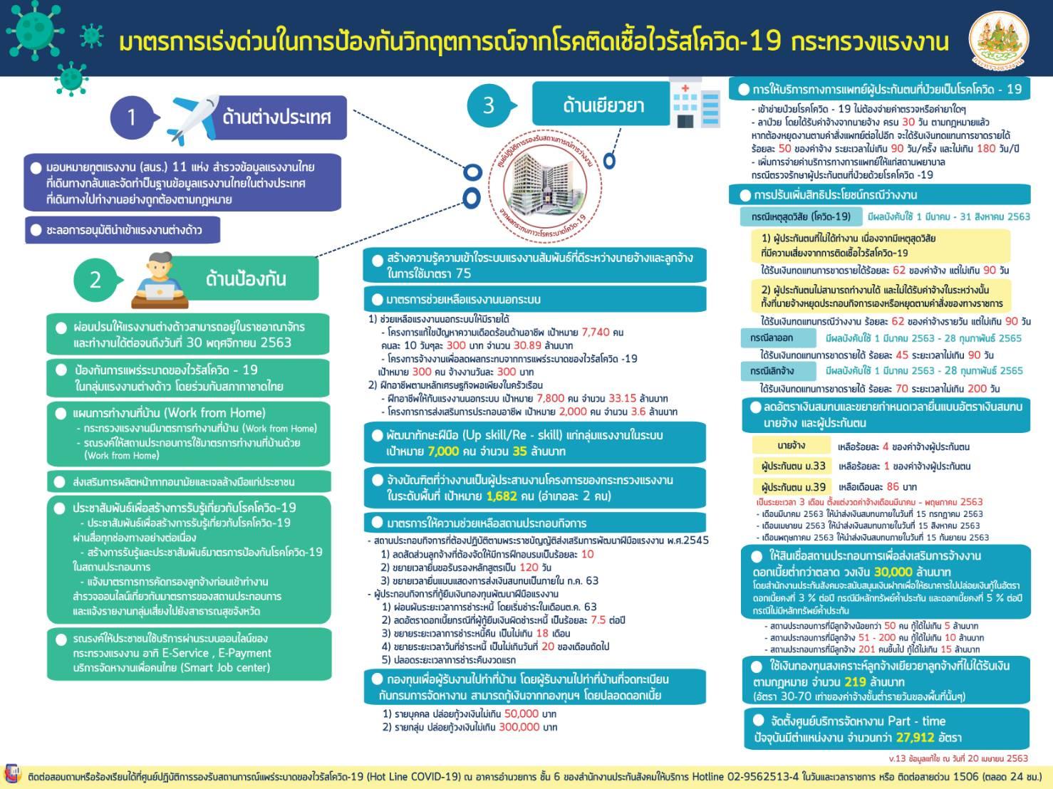 มาตรการเร่งด่วนในการป้องกันวิกฤตการณ์จากโรคติดเชื้อไวรัสโควิด-19 กระทรวงแรงงาน